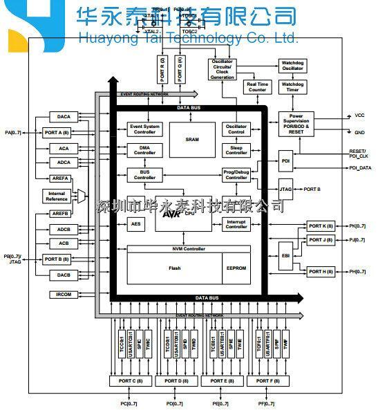 高性能、低功耗8/16-bit AVR XMEGA微控制器 ?非易失性程序和数据的记忆 - 64 k - 384 k字节的系统Self-Programmable闪光 - 4 k - 8 k字节引导部分独立锁位 eepm - 2 k - 4 k字节 - 4 k - 32 k字节的内部存储器 外部总线接口16 m字节存储器 外部总线接口128位更快 ?外围功能 四通道DMA控制器支持外部请求 八通道事件系统 - 8个16位定时器/计数器 四个定时器/计数器与4输出或输入捕获通道进行比较 四个定时器/计数