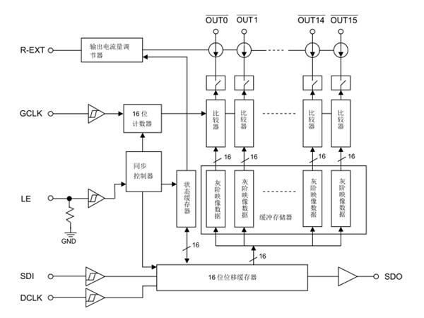 电子元器件 集成电路 > 其它集成电路  scrambled-pwm(s-pwm)技术,mbi
