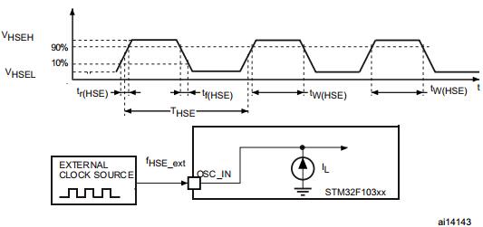 模拟数字转换器是嵌入stm32f103xx性能设备和每个adc