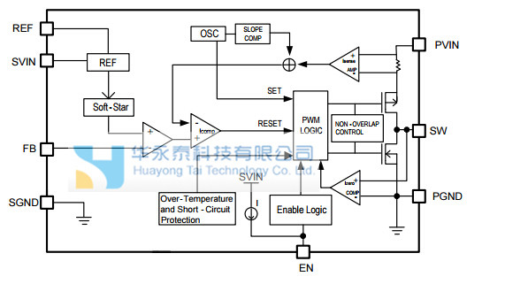 ax3518 1MHz恒定频率电流模式PWM降压转换器。它是理想的要求非常高的电流从单节锂离子电池可达3.2a便携式设备,同时还实现了超过90%的效率在峰值负载条件。的ax3518也可以运行在100%占空比的低压差操作,延长电池寿命的便携式系统中,轻载运行的噪声敏感的应用提供了非常低的输出纹波。的ax3518可以提供高达3.