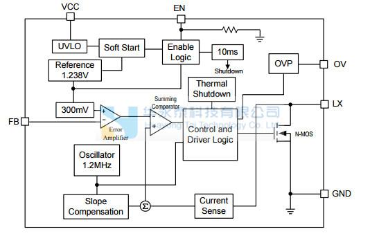 ax2012升压转换器设计用于驱动多达8个系列白光LED背光应用。的ax2012采用电流模式架构,1.2MHz固定频率来调节LED电流,这是通过一个外部电流检测电阻。其低300mV的反馈电压降低功率损耗,提高了效率。OV引脚监视输出电压,并关闭转换器,如果过压条件是由于开路状态。ax2012包括欠压保护、电流限制和热关机保护,防止在输出过载时损坏。可在小型6引脚TSOT-23和8引脚TDFN封装(2mm2mm)包。