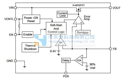 AX6611是个5A超低压差线性稳压器。此产品是专为提供给前端总线终端主板上电压和Nb的应用。该集成电路需要两个电源电压,一个电路的控制电压和一个电源转换的主要电源电压,以减少功耗,并提供极低的辍学率。集多功能于一体的ax6611。上电复位(POR)电路监视电源电压防止误操作。热关断和电流限制功能保护器件对热和电流过负载。POK表示这是内部设定的延时输出状态。它可以控制其他转换器的功率序列。ax6611可以由其他电力系统启用。拉持EN引脚低于0.